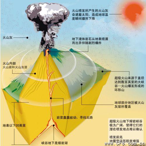 黄石公园火山箭拔弩张 玛雅预言恐成真