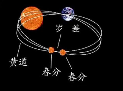 中国易经与2012玛雅预言不谋而合